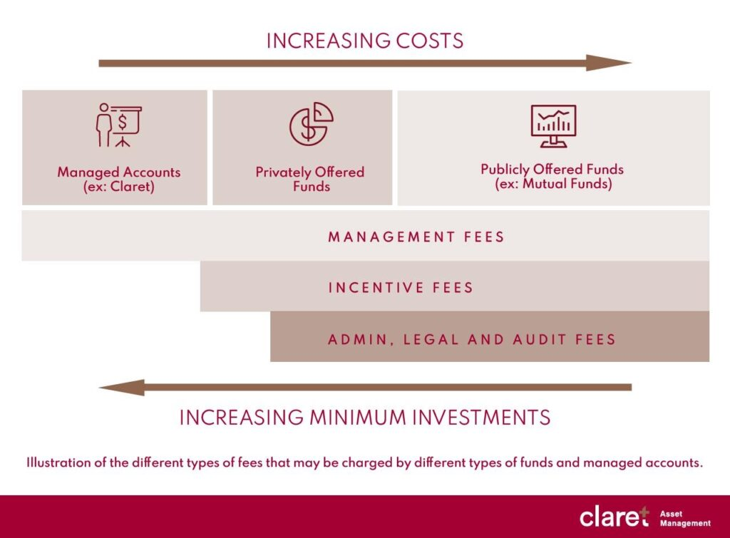 mutual fund fees, management fees, and hidden hosts