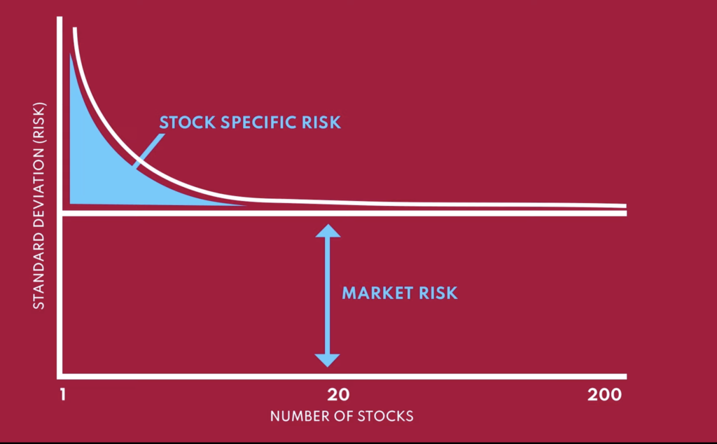 stock specific risk vs market risk